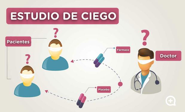 estudio de ciego. Pastilla placebo. MediQuo, tu amigo médico. Chat médico. Psicología. Medicina General.