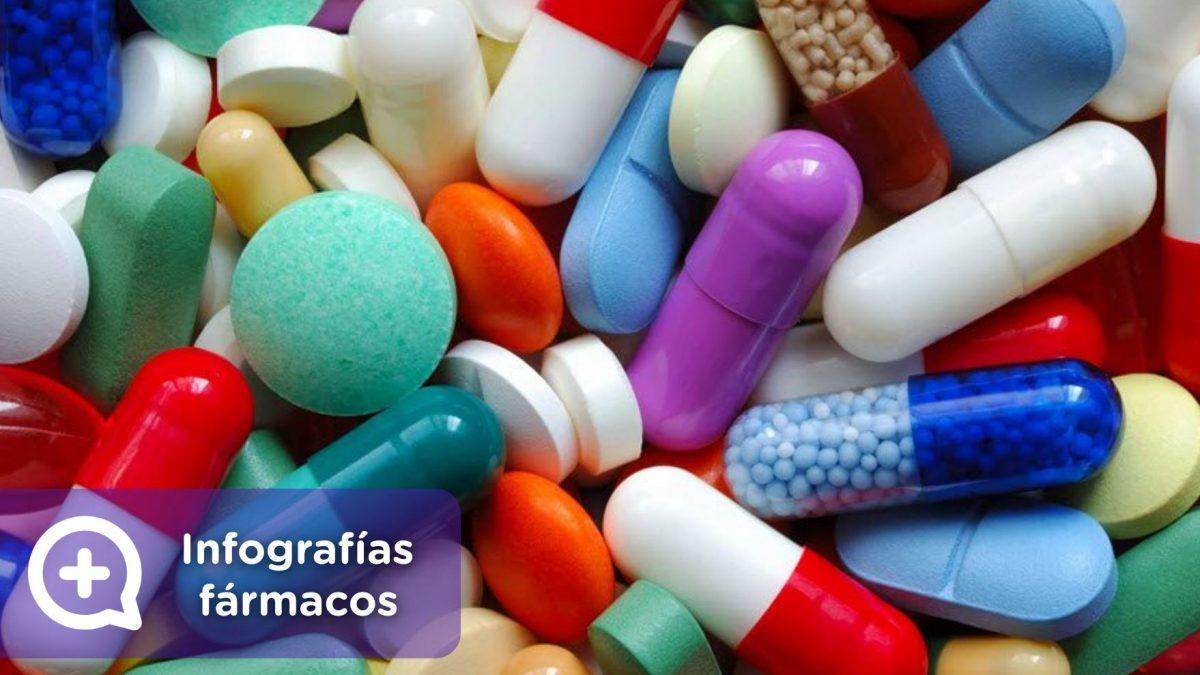 Fármacos, mediquo, infografías. Salud. Medicamentos. Ibuprofeno, paracetamol, omeprazol, amoxicilina, diuréticos, ácido fólico, ácido acetilsalicílico, acetilcisteína.
