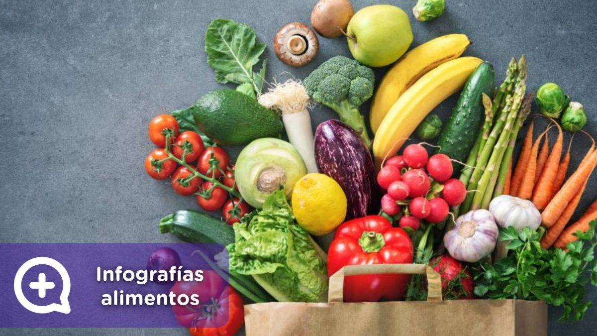 Beneficios alimentos, mediquo, tu amigo médico. Nutrición. Salud.