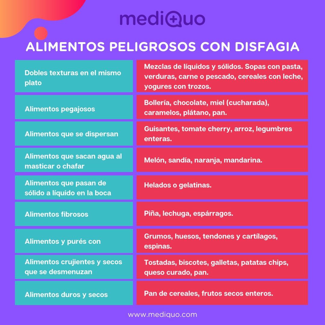 Alimentos peligrosos con disfagia disfagia a líquidos, recomendaciones, posturas, comer, tragar, salud, nutrición, mediquo