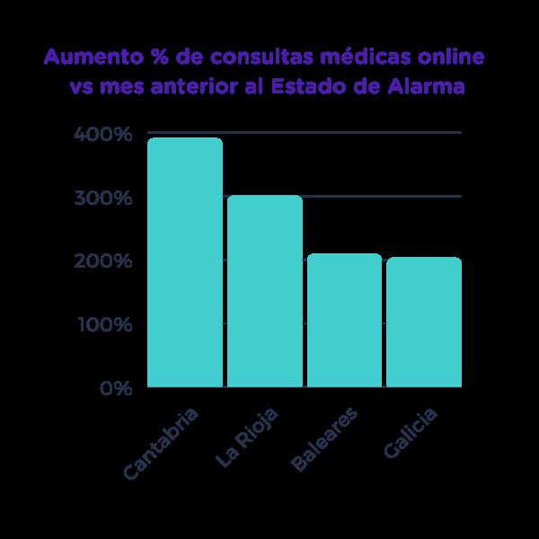 Consultas médicas online por comunidad Estado de Alarma- Datos MediQuo 1