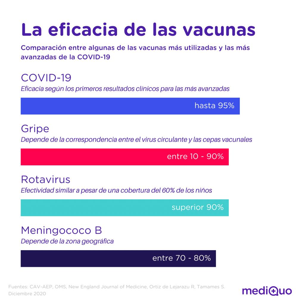 Eficacia vacunas COVID y otras. MediQuo, Telemedicina, Gripe, Rotavirus, Meningococo B, salud