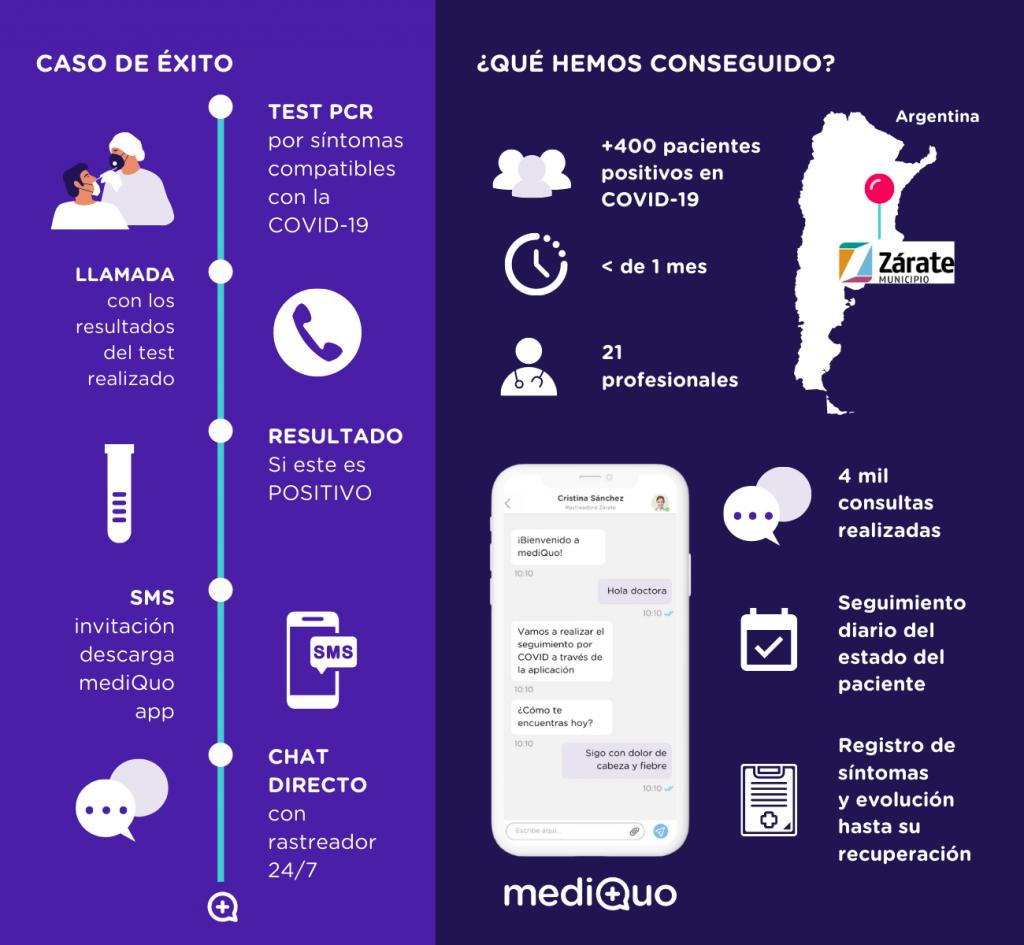 MediQuo y La Sanidad Pública de Zárate, Argentina, Buenos Aires. Telemedicina, pacientes covid