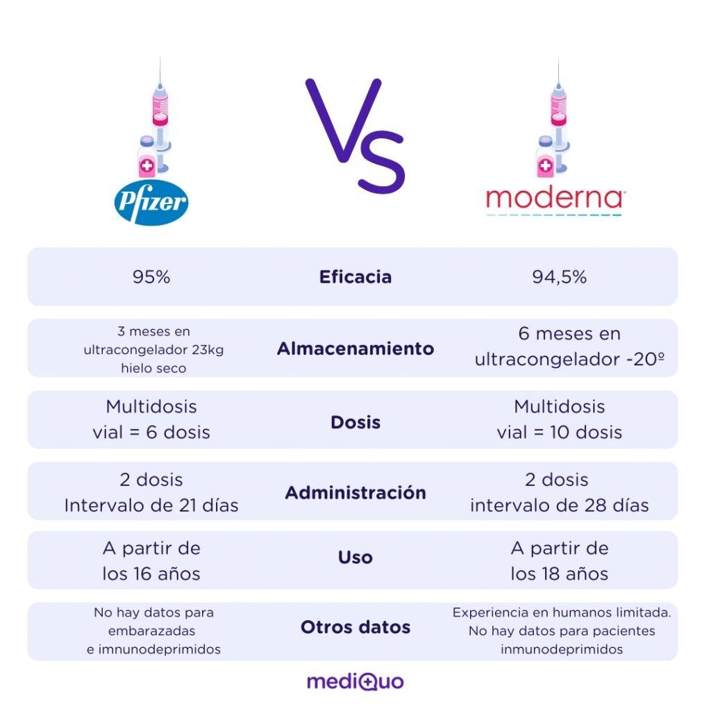 Vacuna Pfizer, Moderna, diferencias, particularidades, covid, coronavirus, vacuna, vacunas, españa, mediQuo, salud