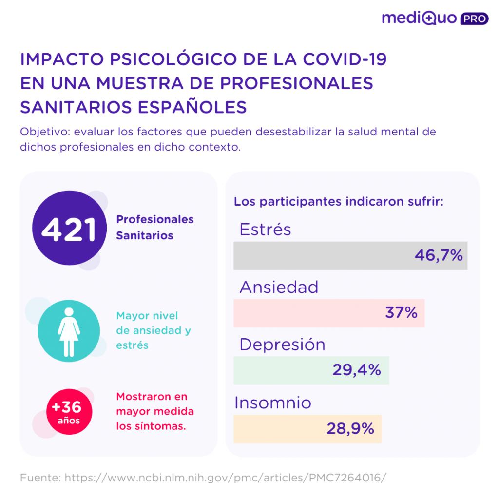 Impacto psicológico covid Infografías Telemedicina mediQuo PRO
