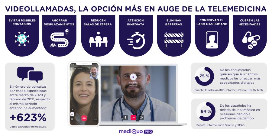 Infografía MediQuo - Videollamadas y Telemedicina