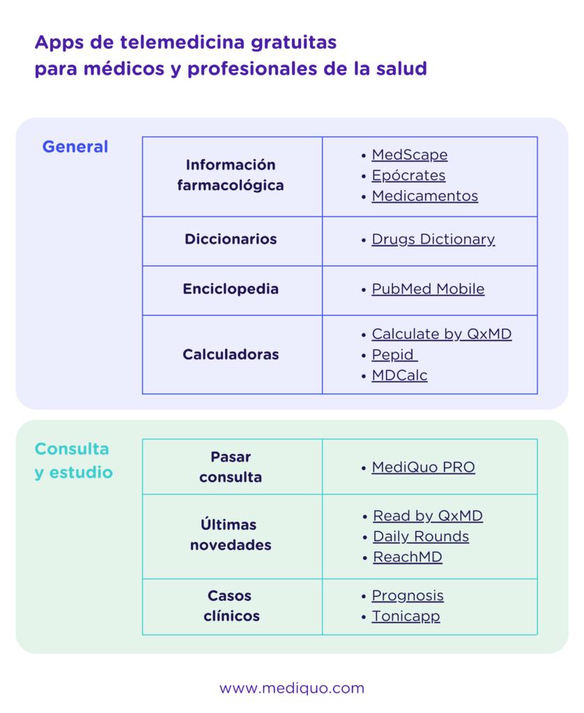 MediQuo PRO - Apps telemedicina gratis para médicos y profesionales de la salud